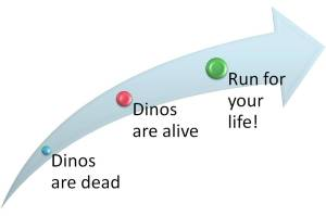 Jurassic Park Story ARC